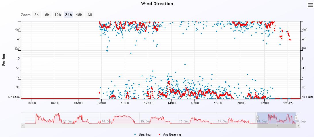 wind dir 2021-9-18.PNG