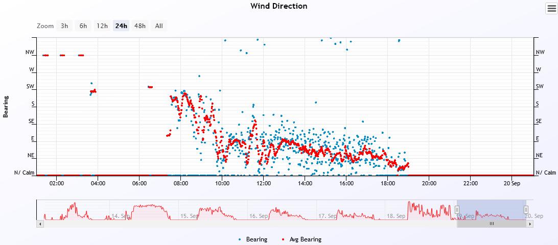 wind dir 2021-9-19.PNG