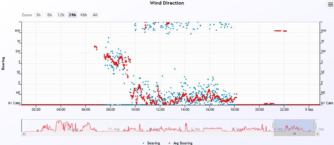 wind dir 2021-9-4.PNG