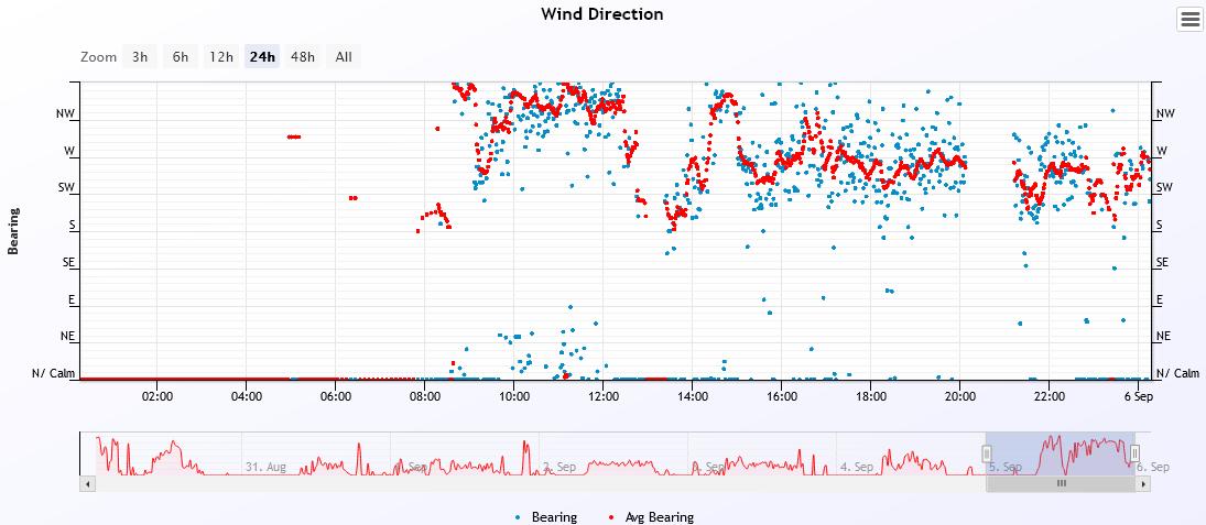 wind dir 2021-9-5.PNG