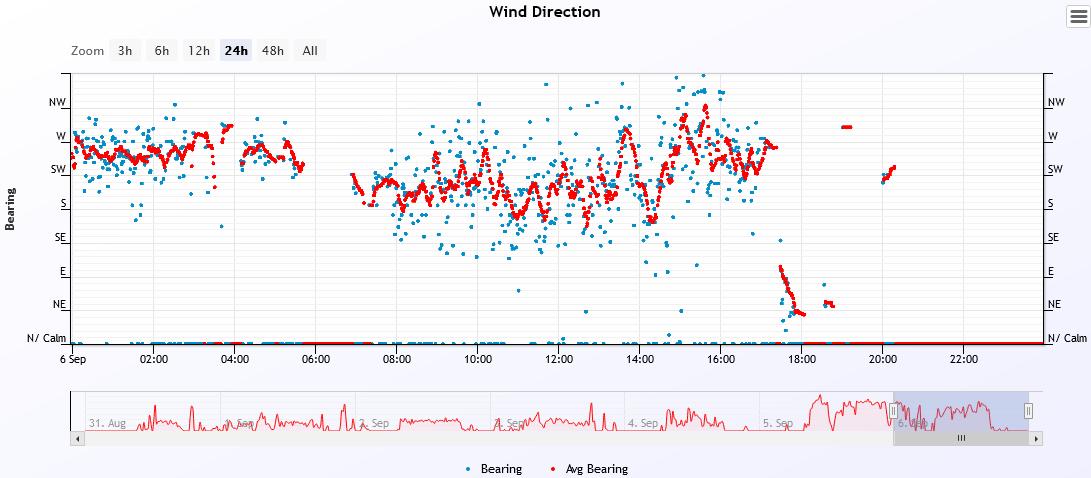 wind dir 2021-9-6.PNG