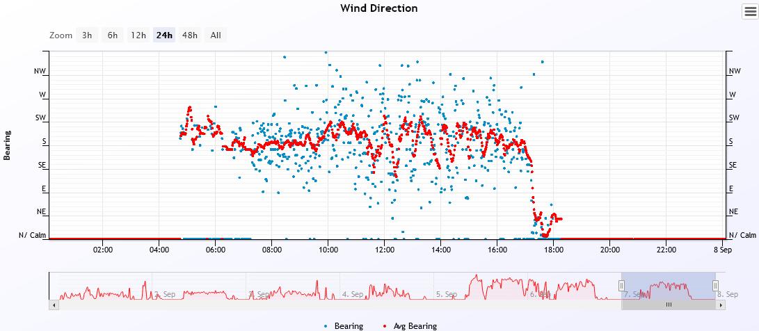 wind dir 2021-9-7.PNG