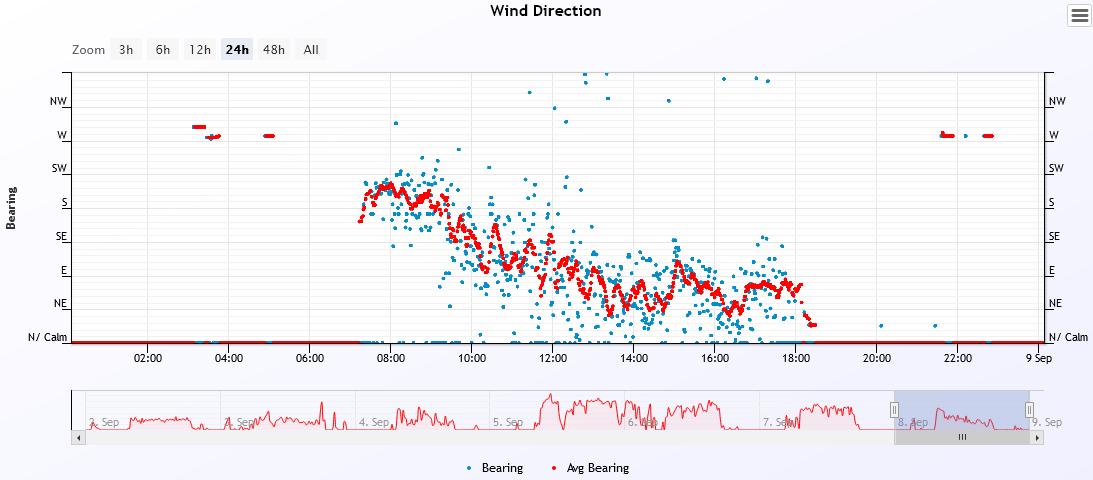 wind dir 2021-9-8.PNG