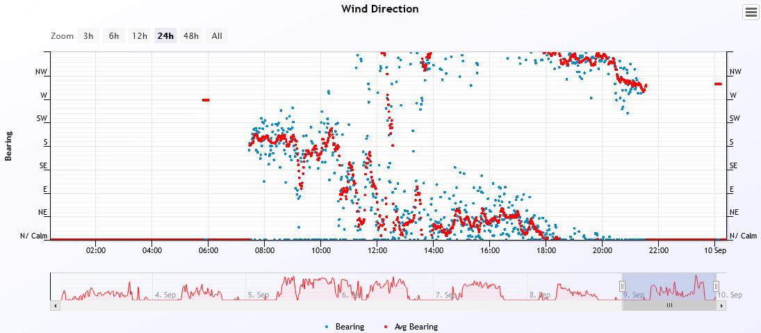 wind dir 2021-9-9.PNG