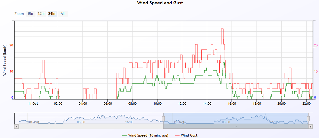 wind speed 2019-10-11.PNG