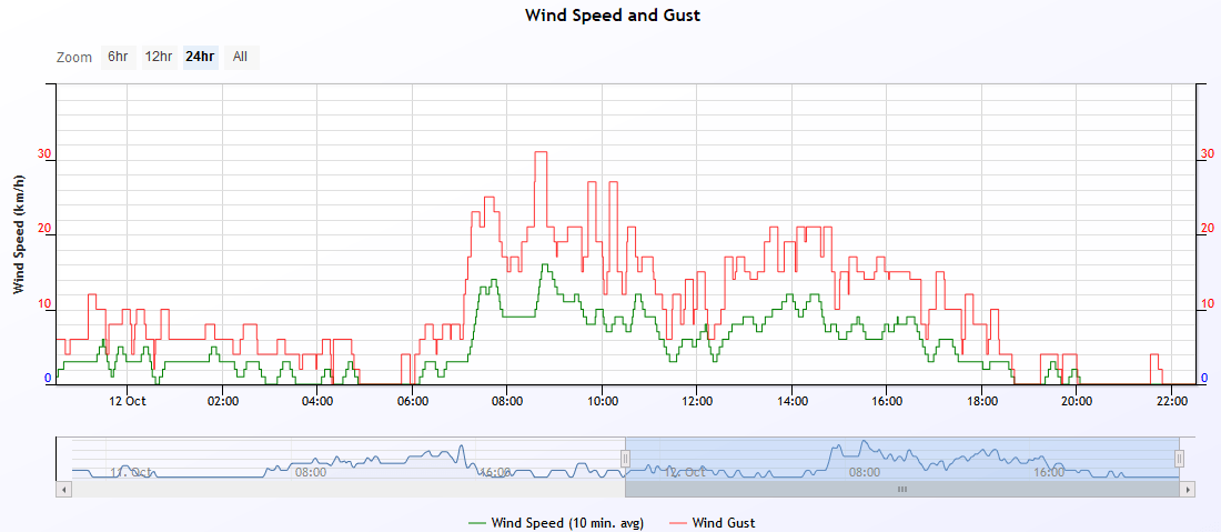 wind speed 2019-10-12.PNG