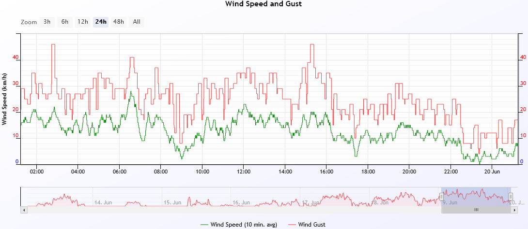 wind speed 2021-6-19.PNG
