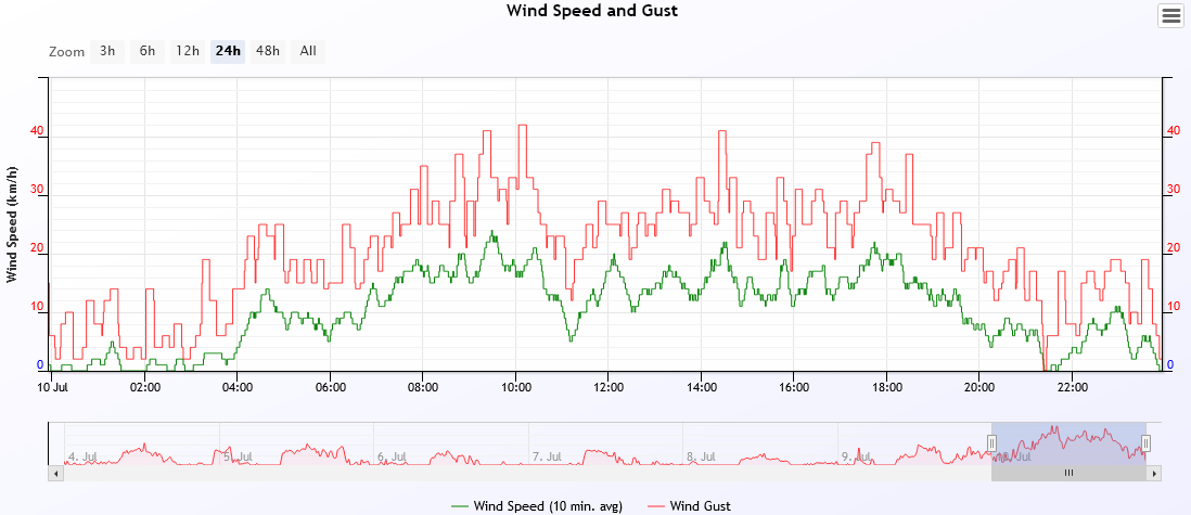 wind speed 2021-7-10.PNG