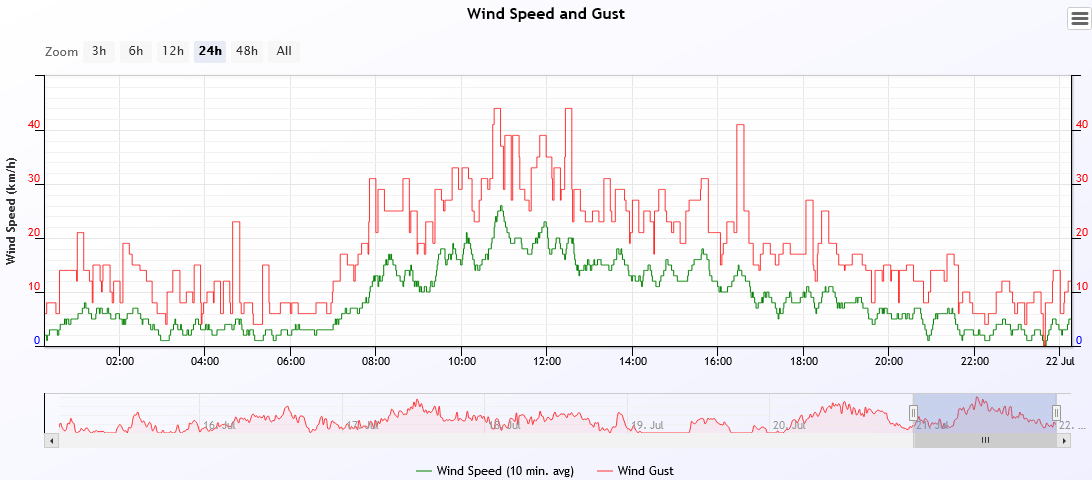 wind speed 2021-7-21.PNG