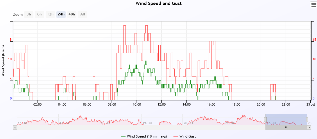 wind speed 2021-7-22.PNG