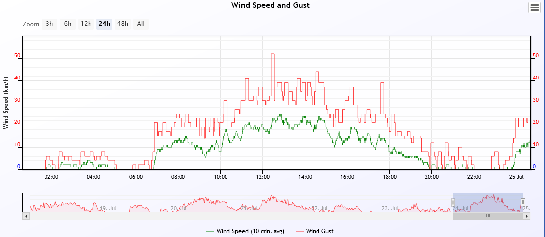 wind speed 2021-7-24.PNG