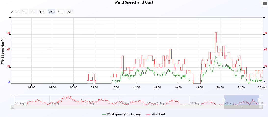 wind speed 2021-8-29.PNG